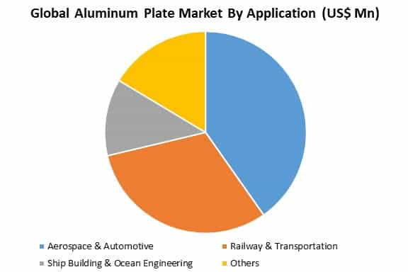 global aluminum plate market by application