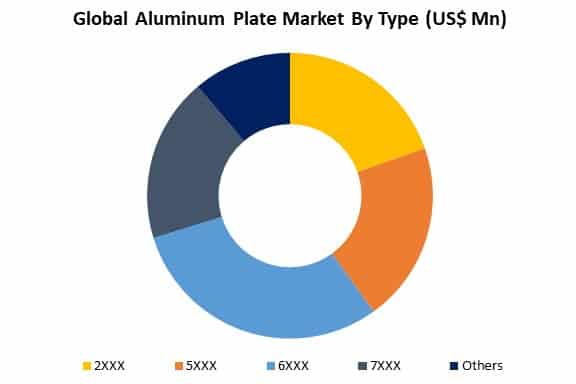 global aluminum plate market by type