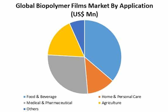 global biopolymer films market by application