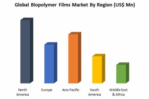 global biopolymer films market by region