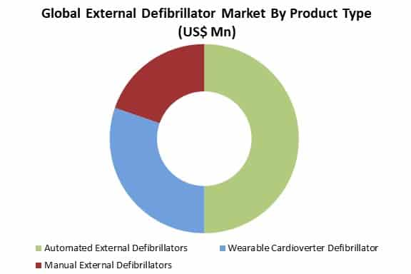 global external defibrillator market by product type