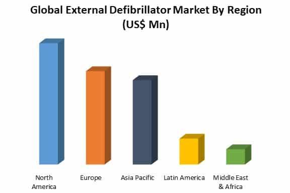 global external defibrillator market by region