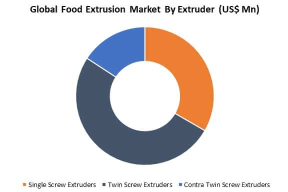 global food extrusion market by extruder