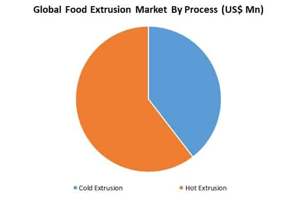 global food extrusion market by process