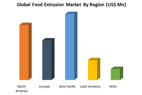 global food extrusion market by region