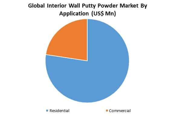 global interior wall putty powder market by application