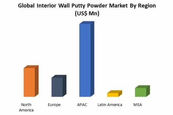 global interior wall putty powder market by region