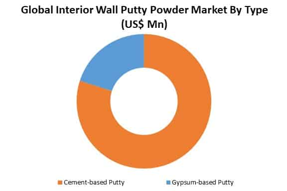 global interior wall putty powder market by type