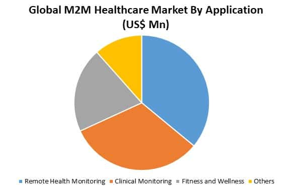 global m2m healthcare market by applicaton