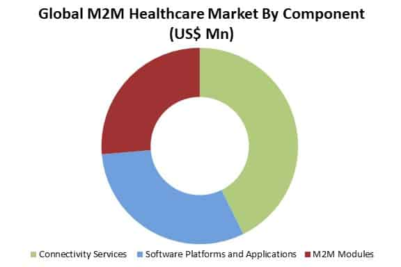 global m2m healthcare market by component