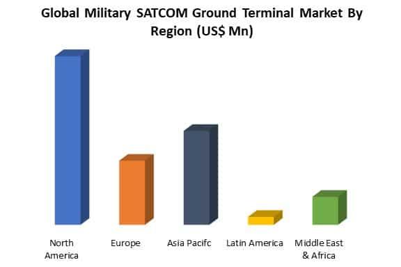 global military SATCOM ground terminal market by region