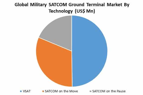 global military SATCOM ground terminal market by technology