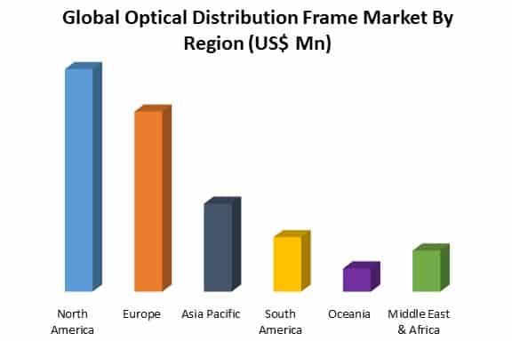 global optical distribution frame market by region