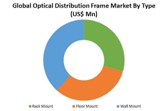 global optical distribution frame market by type