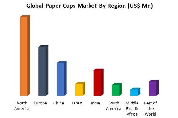 global paper cups market by region