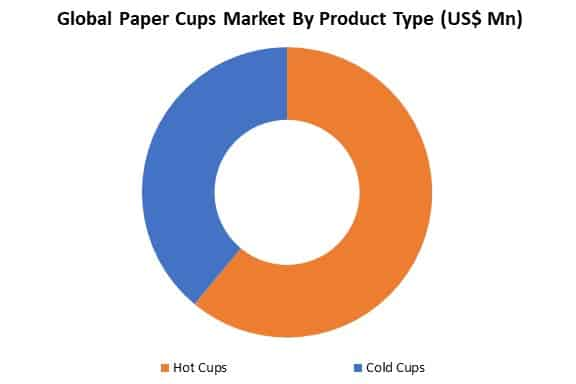 global paper cups market by type
