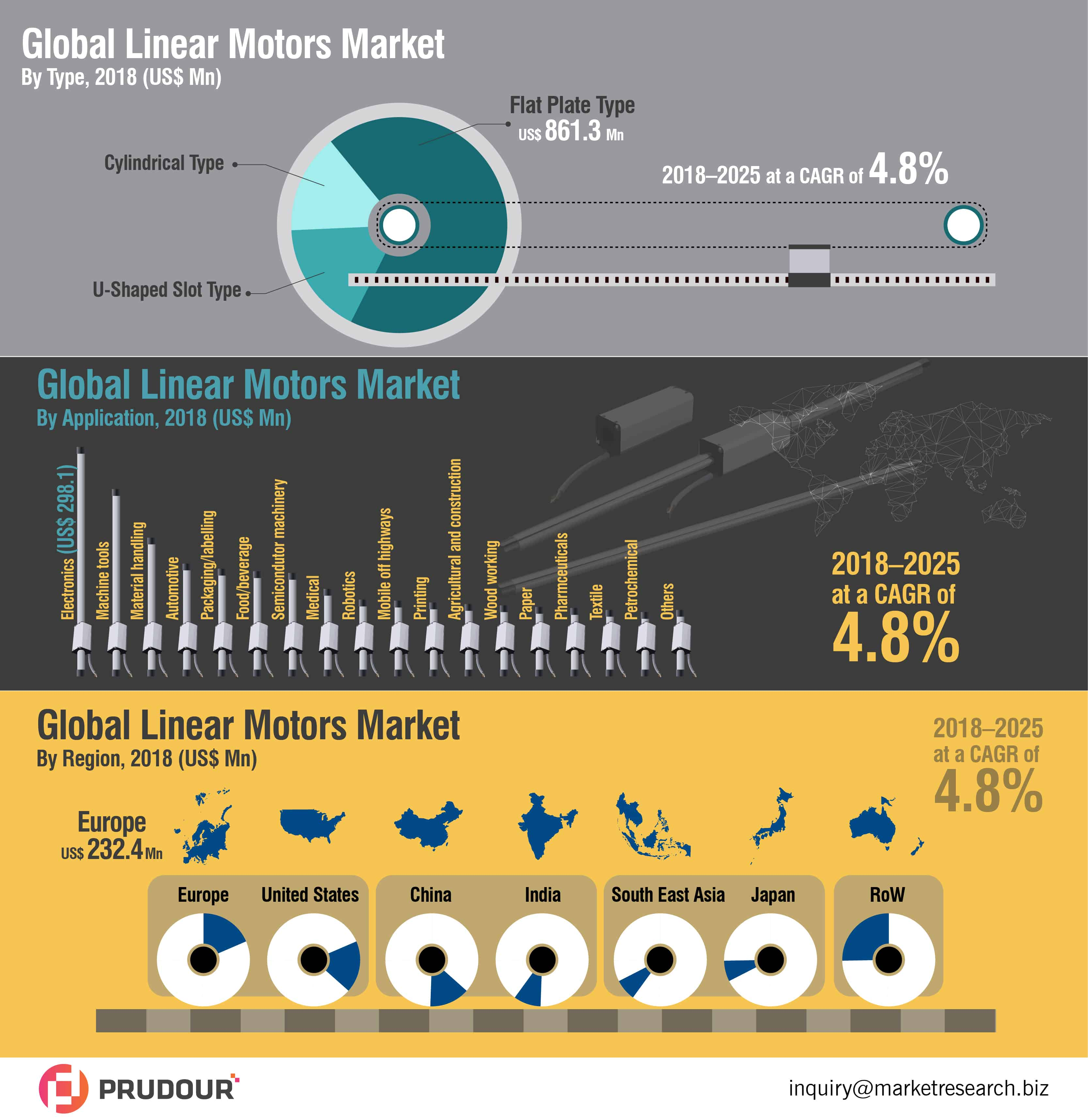 Linear Motors Market