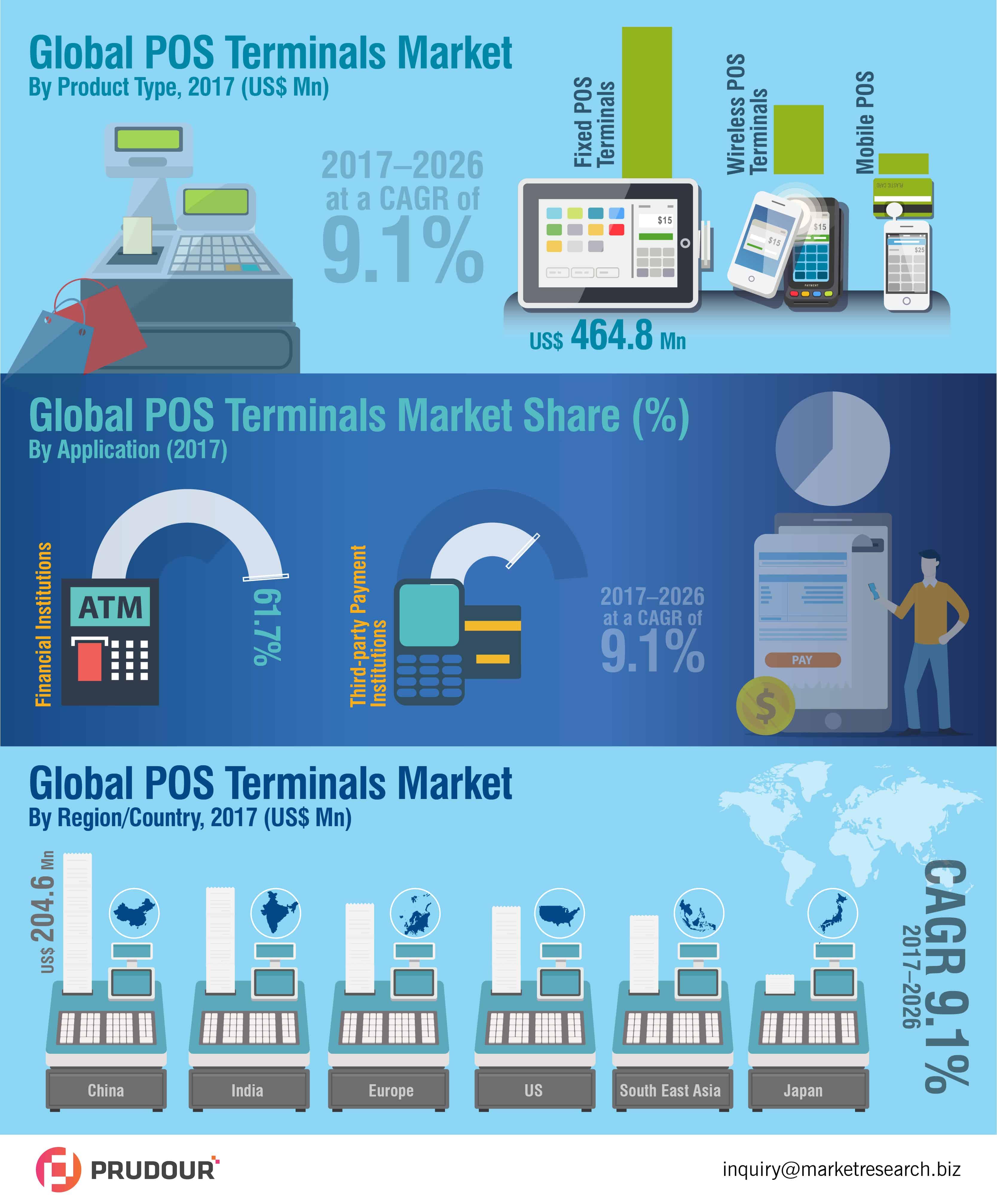 global pos terminals market