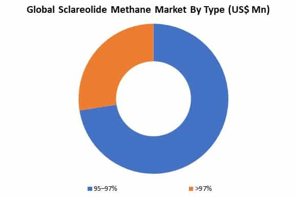 global sclareolide methane market by type
