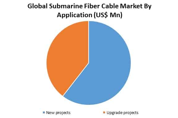 global submarine fiber cable market by application