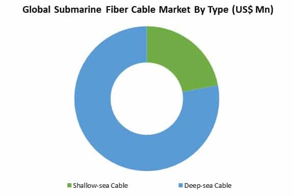 global submarine fiber cable market by type