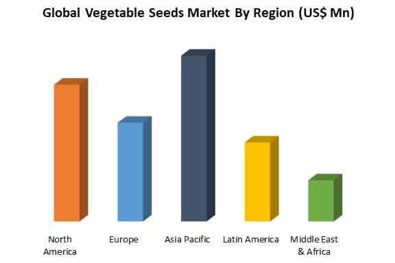 global vegetable seeds market by region