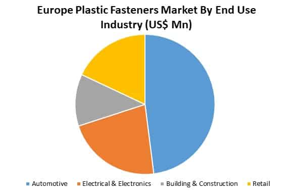 europe plastic fasteners market by end use