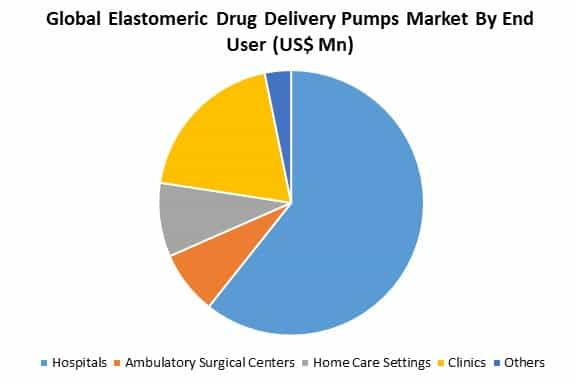 global elastomeric drug delivery pumps market by end user