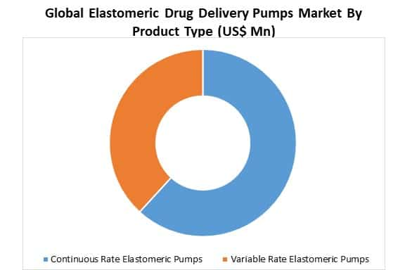 global elastomeric drug delivery pumps market by product type