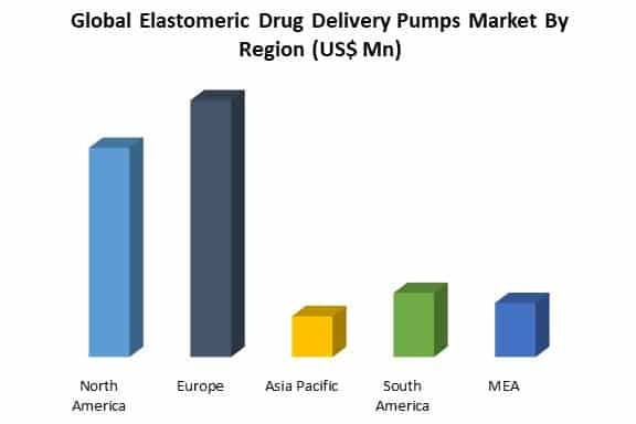 global elastomeric drug delivery pumps market by region