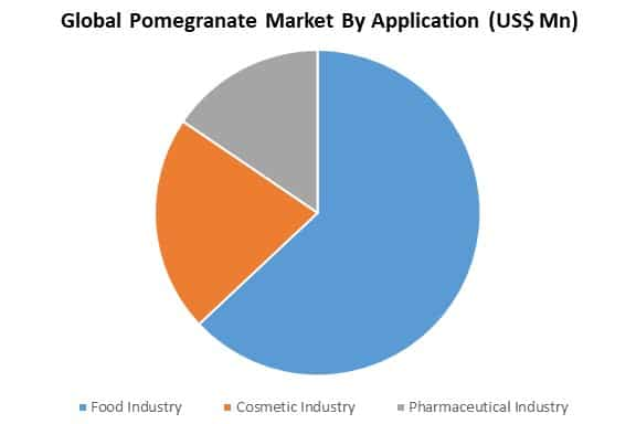 global pomegranate market by application