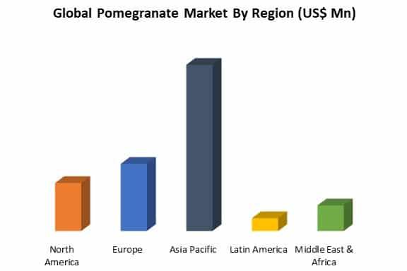 global pomegranate market by region