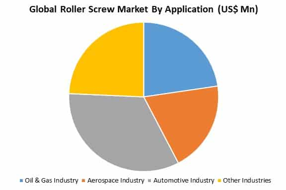 global roller screw market by application