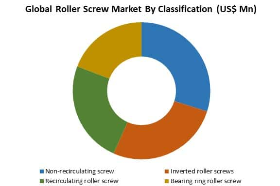 global roller screw market by classification