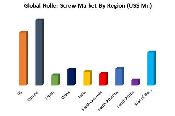 global roller screw market by region