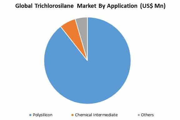 global trichlorosilane market by application