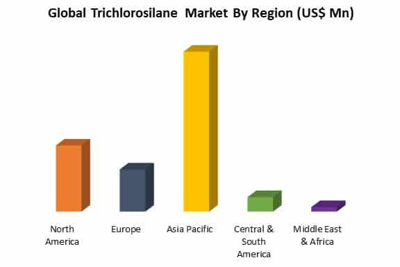 global trichlorosilane market by region