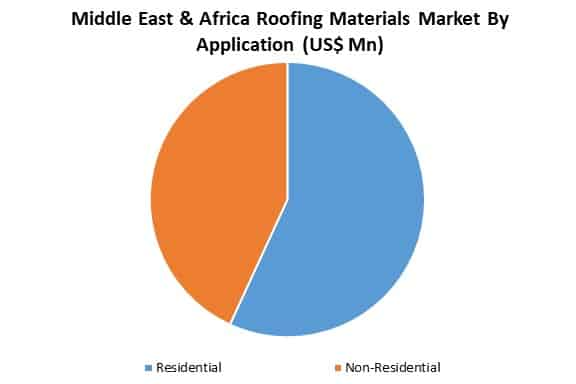 middle east & africa roofing materials market by application