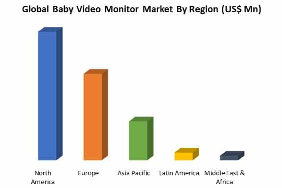 global baby video monitor market by region