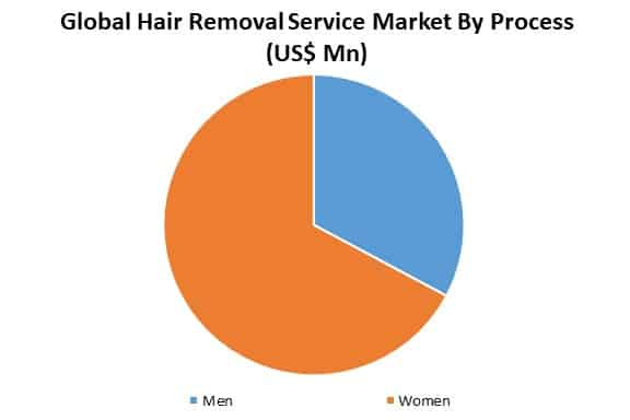 global hair removal service market by application