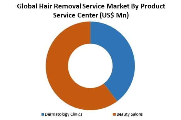 global hair removal service market by product service center