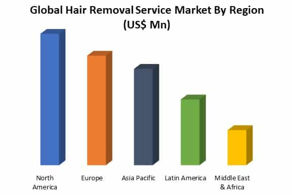 global hair removal service market by regions