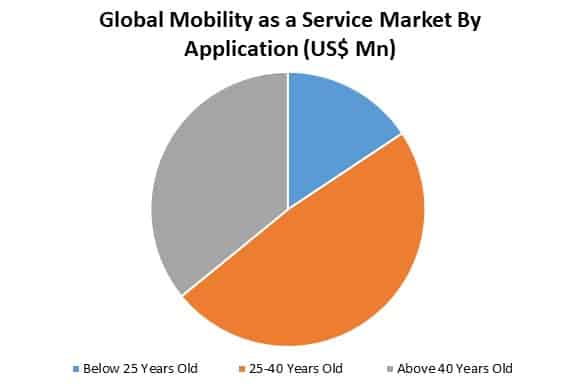 global mobility as a service market by application