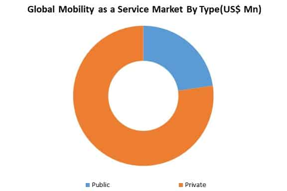 global mobility as a service market by type