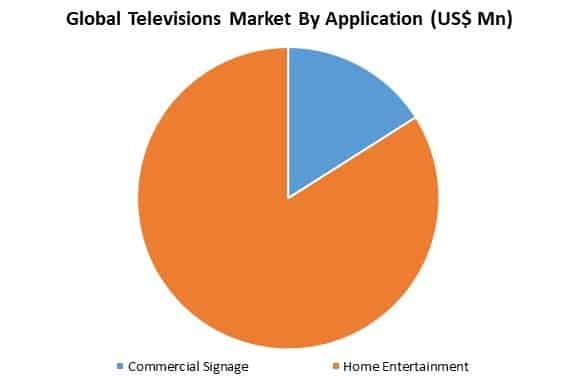 global televisions market by application