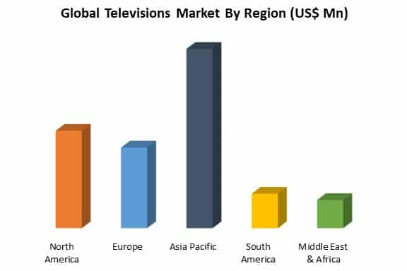 global televisions market by region