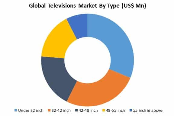 global televisions market by type