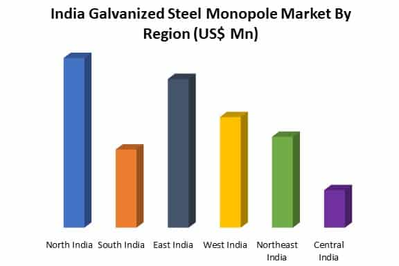 india galvanized steel monopole market by region