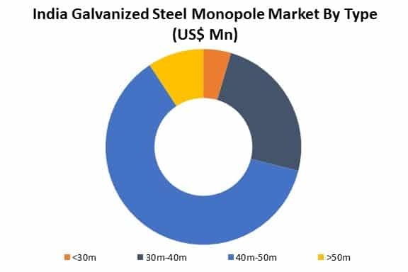 india galvanized steel monopole market by type