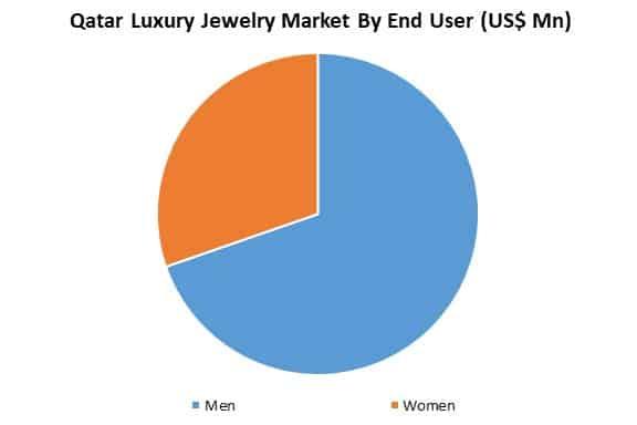 qatar luxury jewelry market by end user